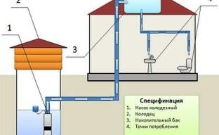 Проводим систему водоснабжения в частный дом