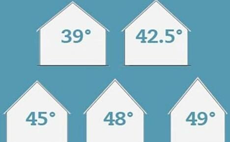 Как самостоятельно рассчитывать оптимальный угол наклона крыши частного дома