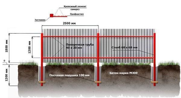 забор из профнастила и железных труб
