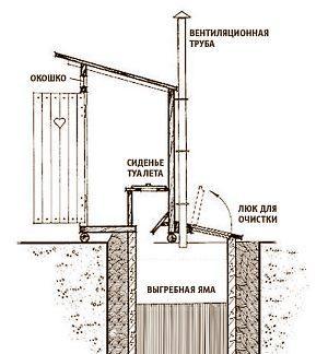 Чертеж туалета с выгребной ямой