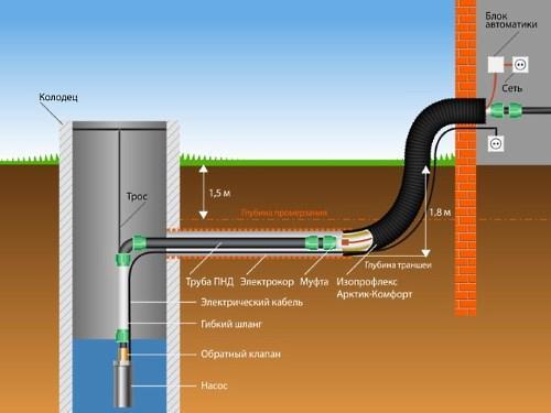 схема водопровода из колодца