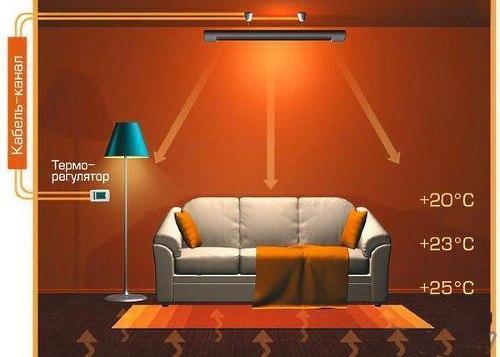 распространение тепла от потолочного обогревателя