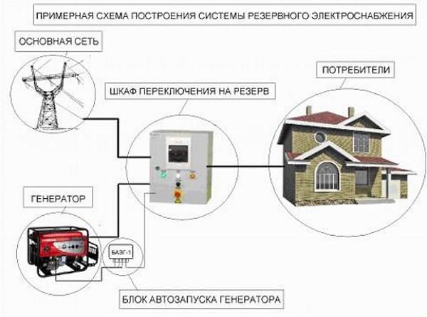 Схема резервного электроснабжения