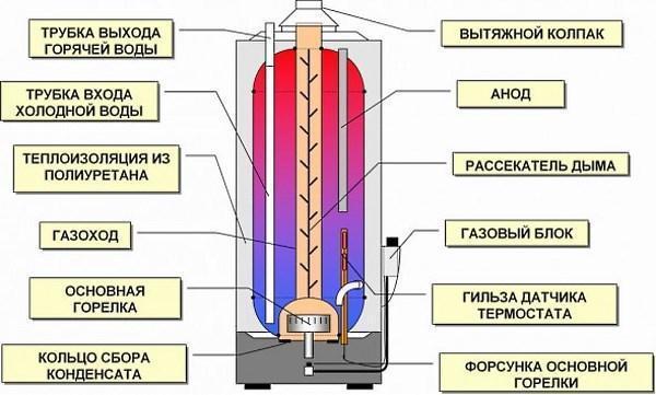 Устройство газового бойлера схема