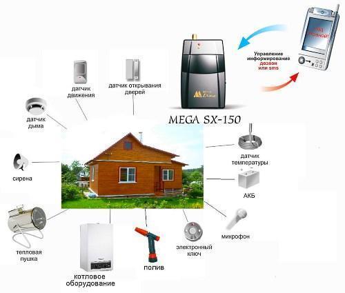 Комплексная сигнализация для дачи MEGA SX 150
