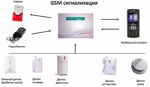 Система безопасности GSM InterVision