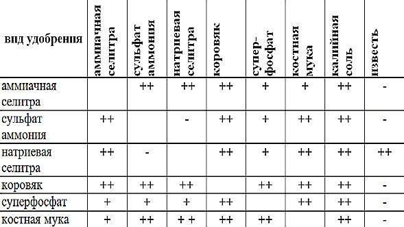 Таблица совместимости удобрений