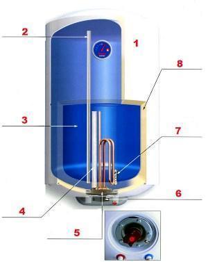 Схема устройства бойлера термекс