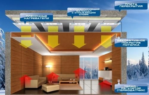 Схема монтажа пленочных обогревателей на потолок