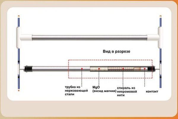 Плюсы и минусы конвекторных обогревателей