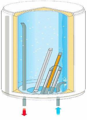 схема устройства электрического бойлера