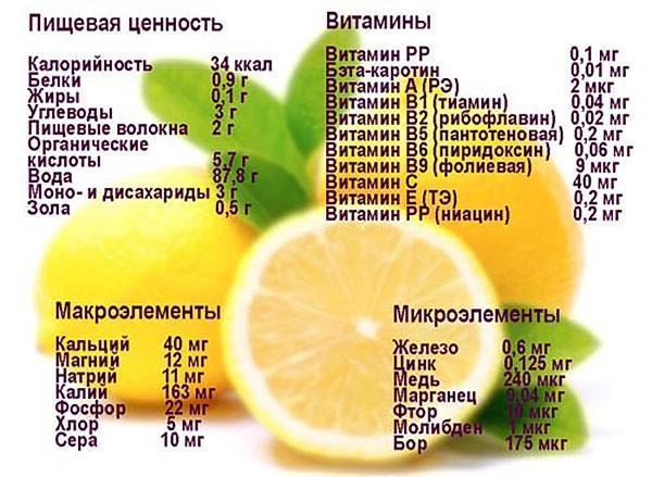 Биологическая ценность лимона