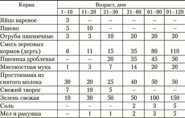 Таблица потребления корма индюшатами