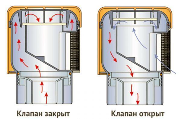 Принцип работы канализационного аэратора