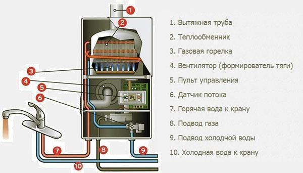 Принцип работы проточного водонагревателя