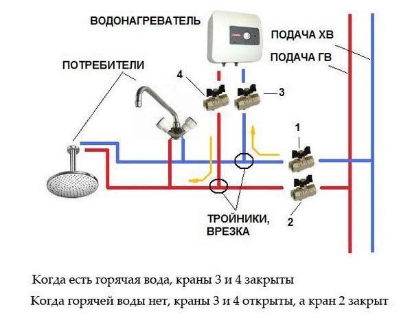 Принцип работы водонагревателя проточного