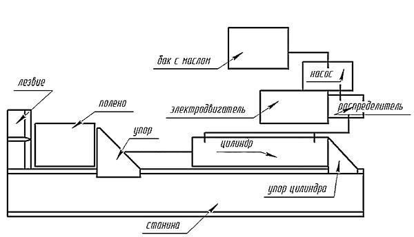 Схема конструкции гидравлического дровокола
