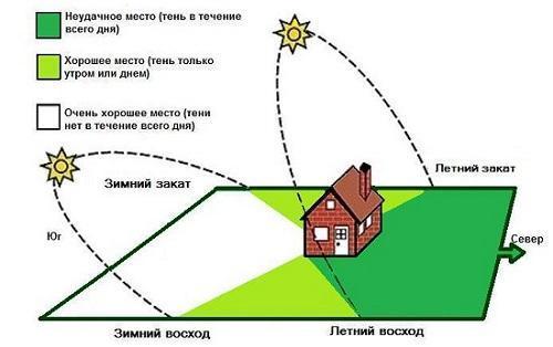 расположение участка по солнцу