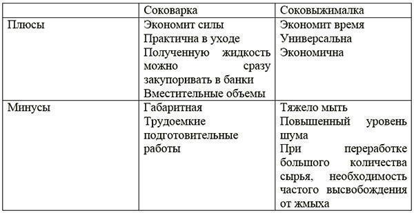сравнение приборов
