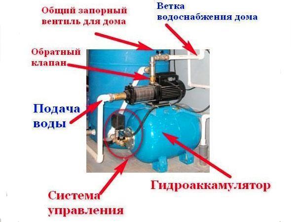 монтаж насосной в систему водоснабжений