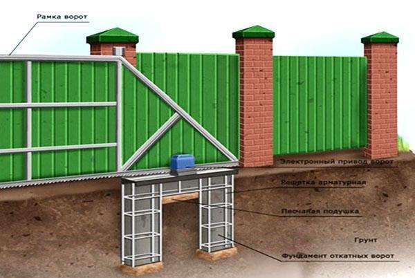 конструкция откатных ворот с калиткой