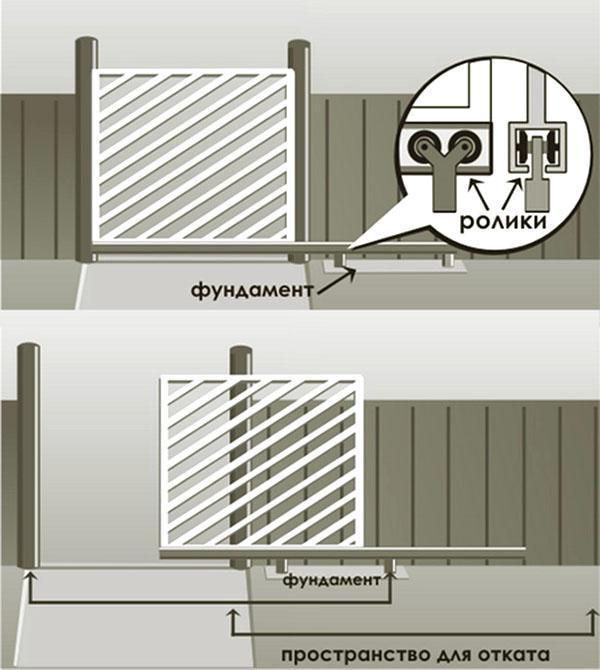 консольная конструкция откатных ворот с калиткой