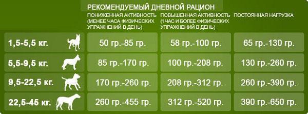 таблица кормления собак