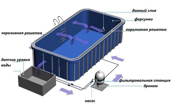 переливная система фильтрации