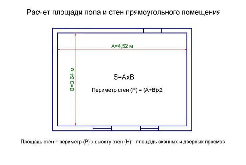 площадь прямоугольной комнаты