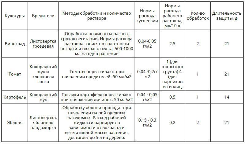 таблица использования инсектицида корагена