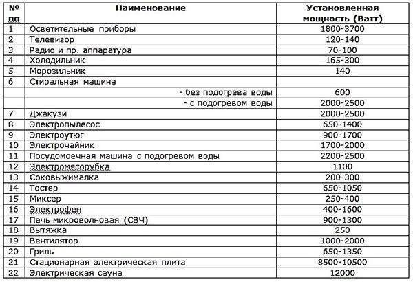 таблица мощностей бытовых приборов
