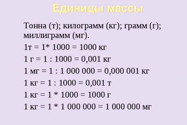единицы массы