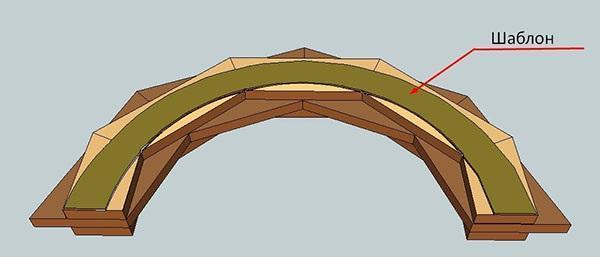 шаблон свода арки садовой