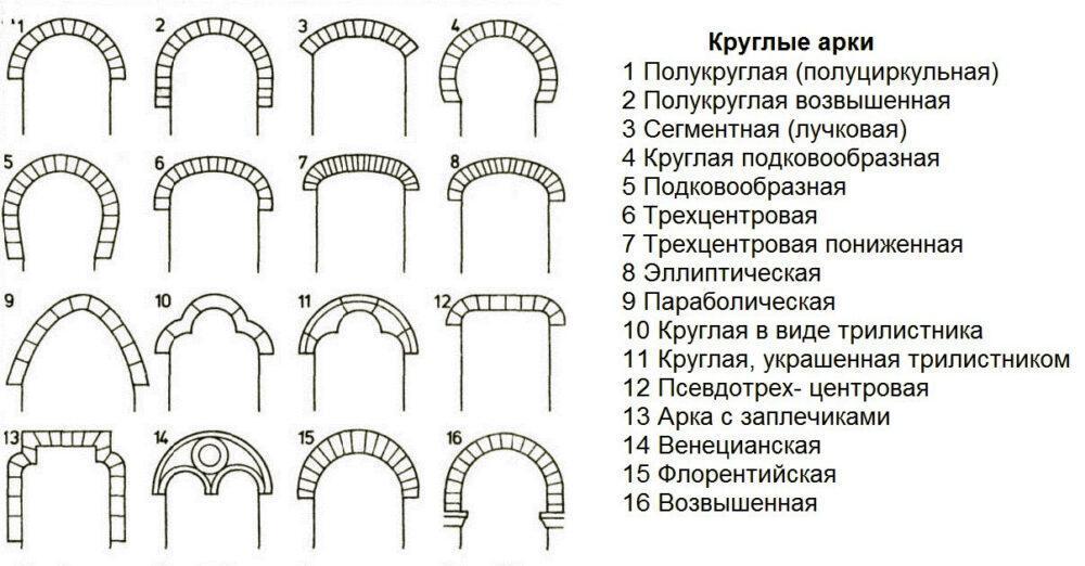 виды арок используемых для помещений