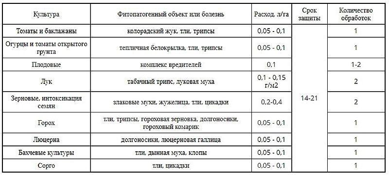 таблица норм применения инсектицида