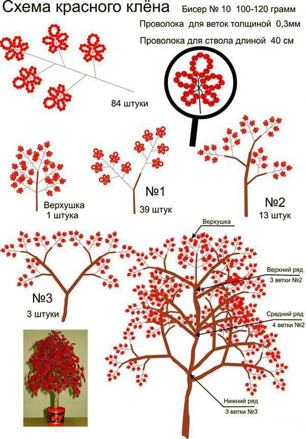 схема красного дерева