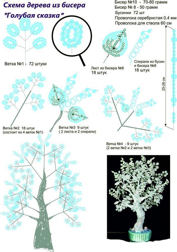 схема дерева голубая сказка
