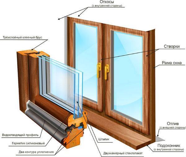 строение окна
