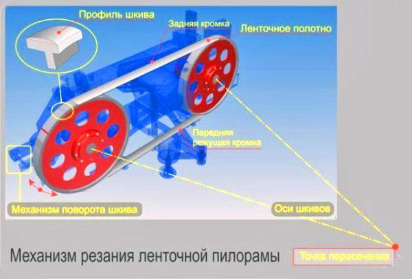 механизм резания ленточной пилы