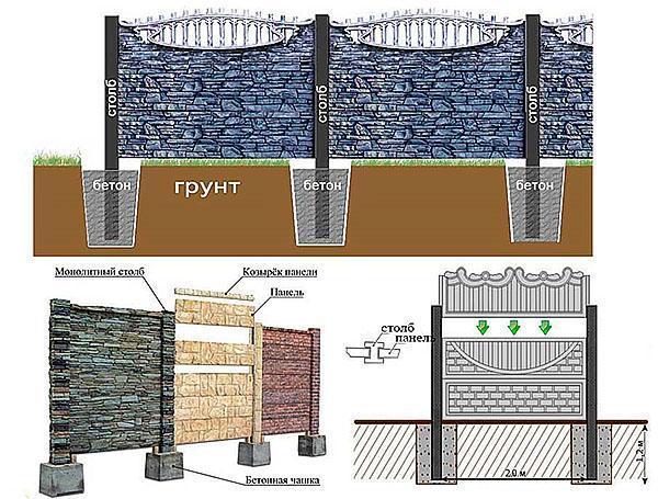 установка бетонных заборов