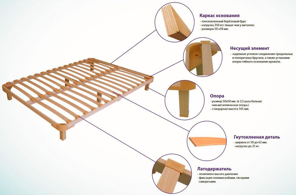 детали конструкции кровати
