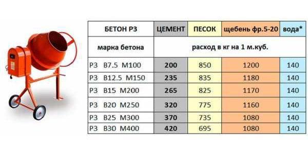 таблица пропорций ингредиентов
