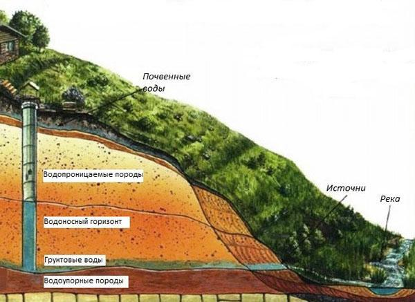 Значение водонасыщения грунта