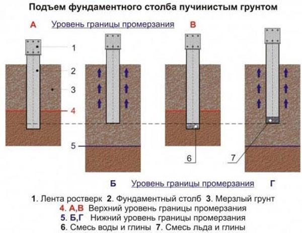 подъем фундаментного столба пучинистым грунтом
