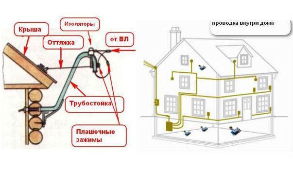 способы прокладки провода