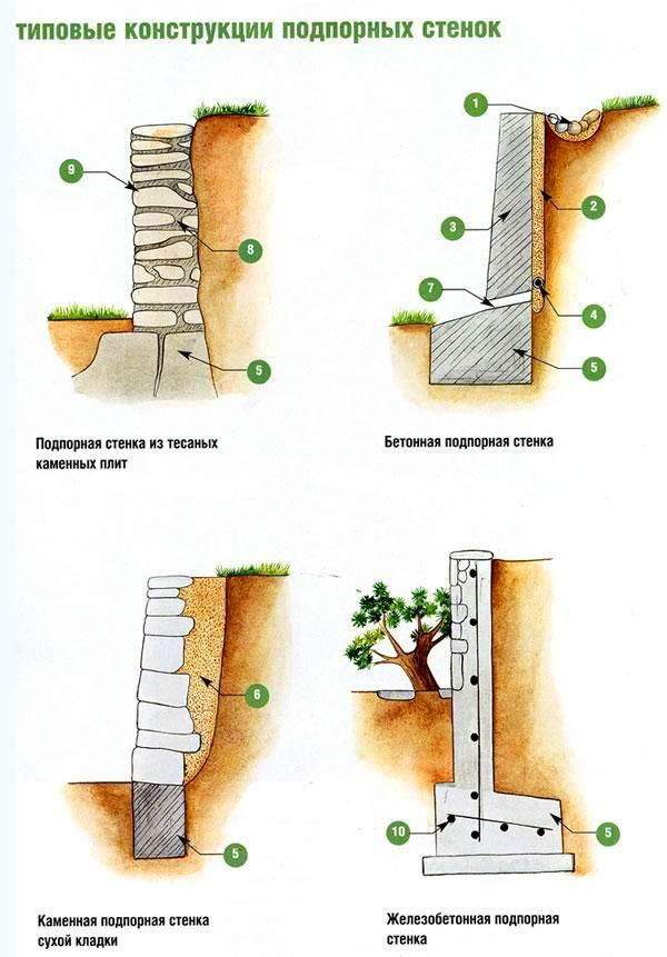 типовые конструкции подпорных стенок