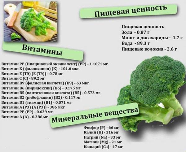 пищевая ценность, витамины, минералы