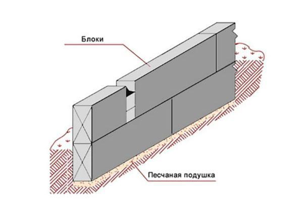 установка ленточного фундамента