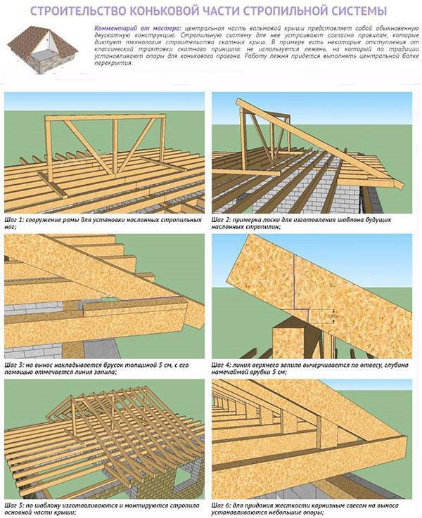 строительство коньковой части