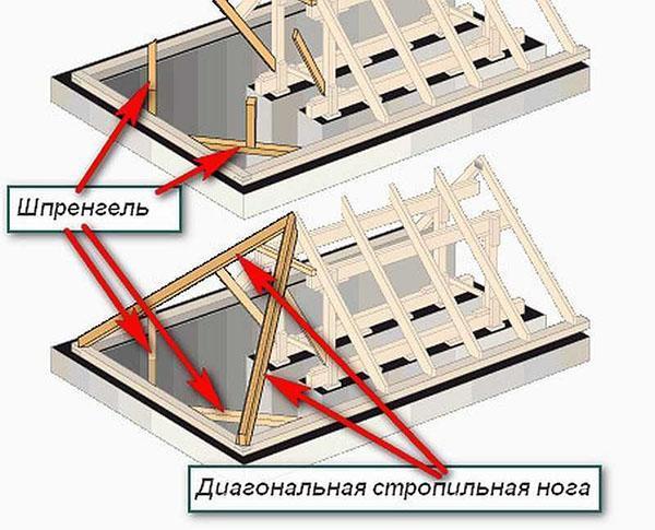 установка диагональных стропил
